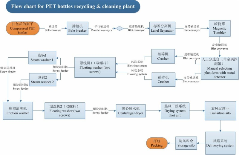 flow chart for pet bottles recycling washing cleanning plant - Recycling Flow Chart